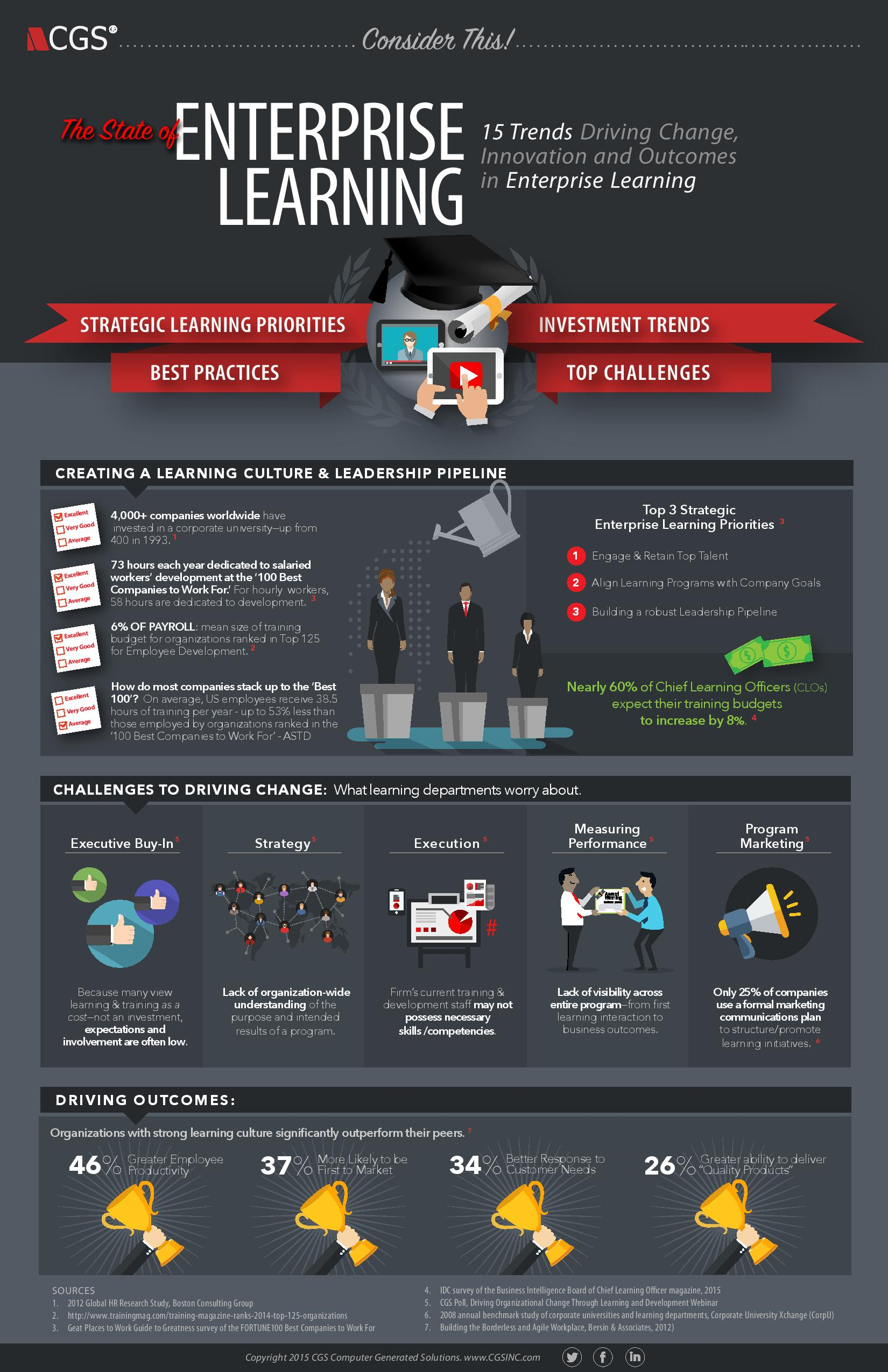 CGS, infographic, learning, enterprise