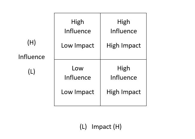 high influence vs low impact diagram