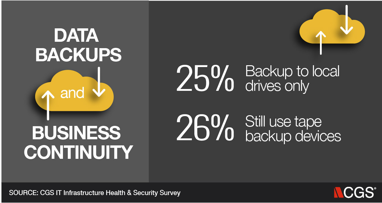 IT, Data Backups, Business continuity