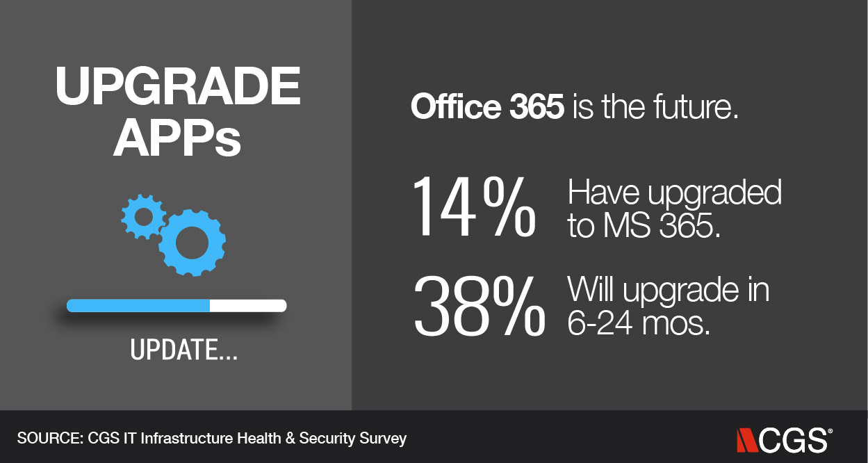 IT, Upgrade apps, MS 365