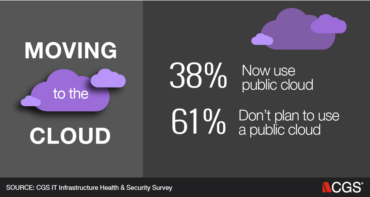 IT, Cloud, Public cloud