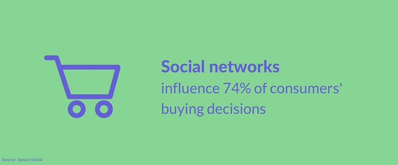 social networks, decisions, consumers, buying