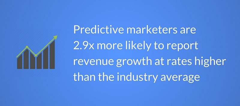 Revenue growth, Predictive analytics, Advanced analytics