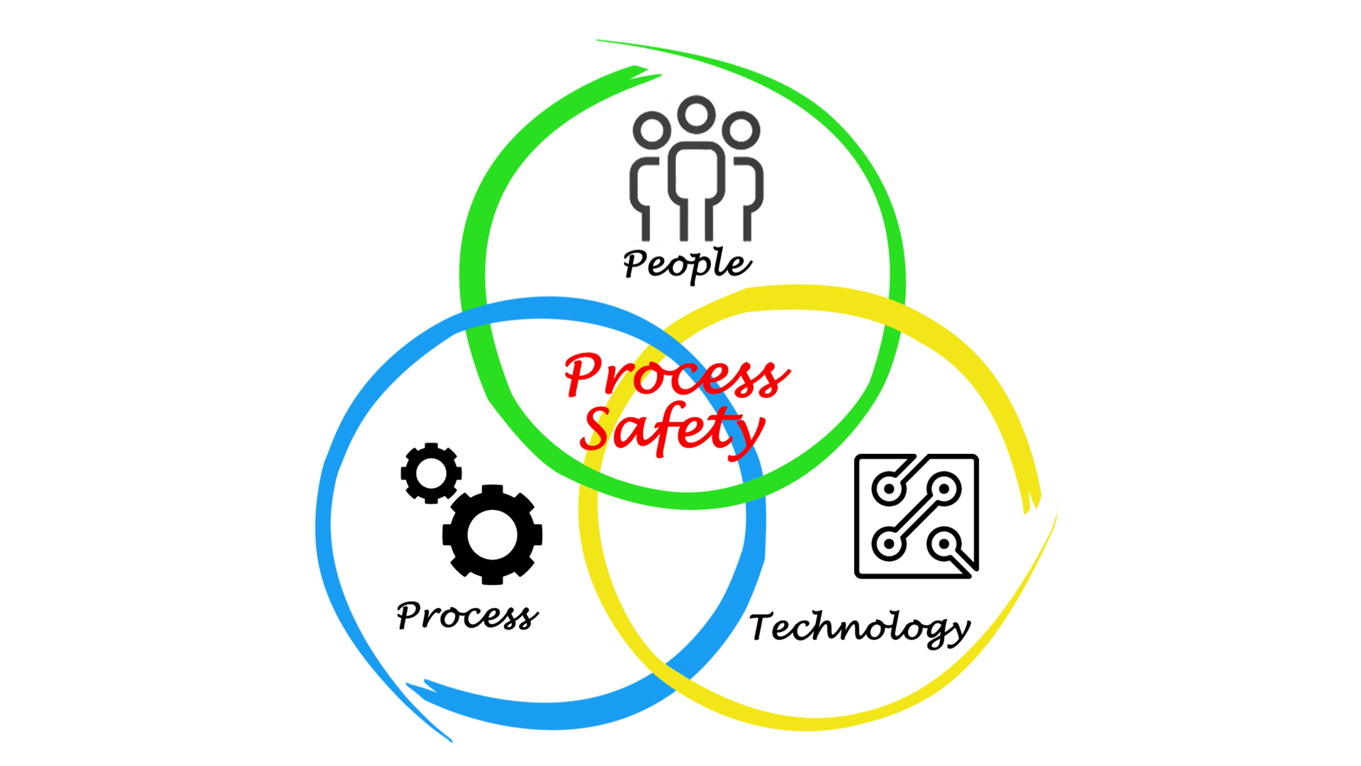 people process technology, process safety, people process technology chart