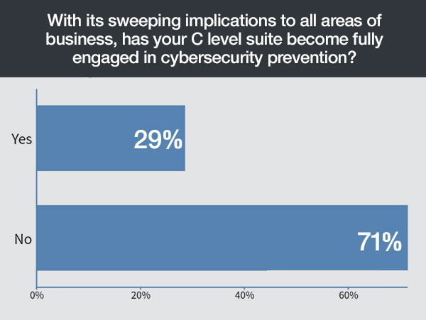 cyber security trends, cyber security statistics, cyber security services