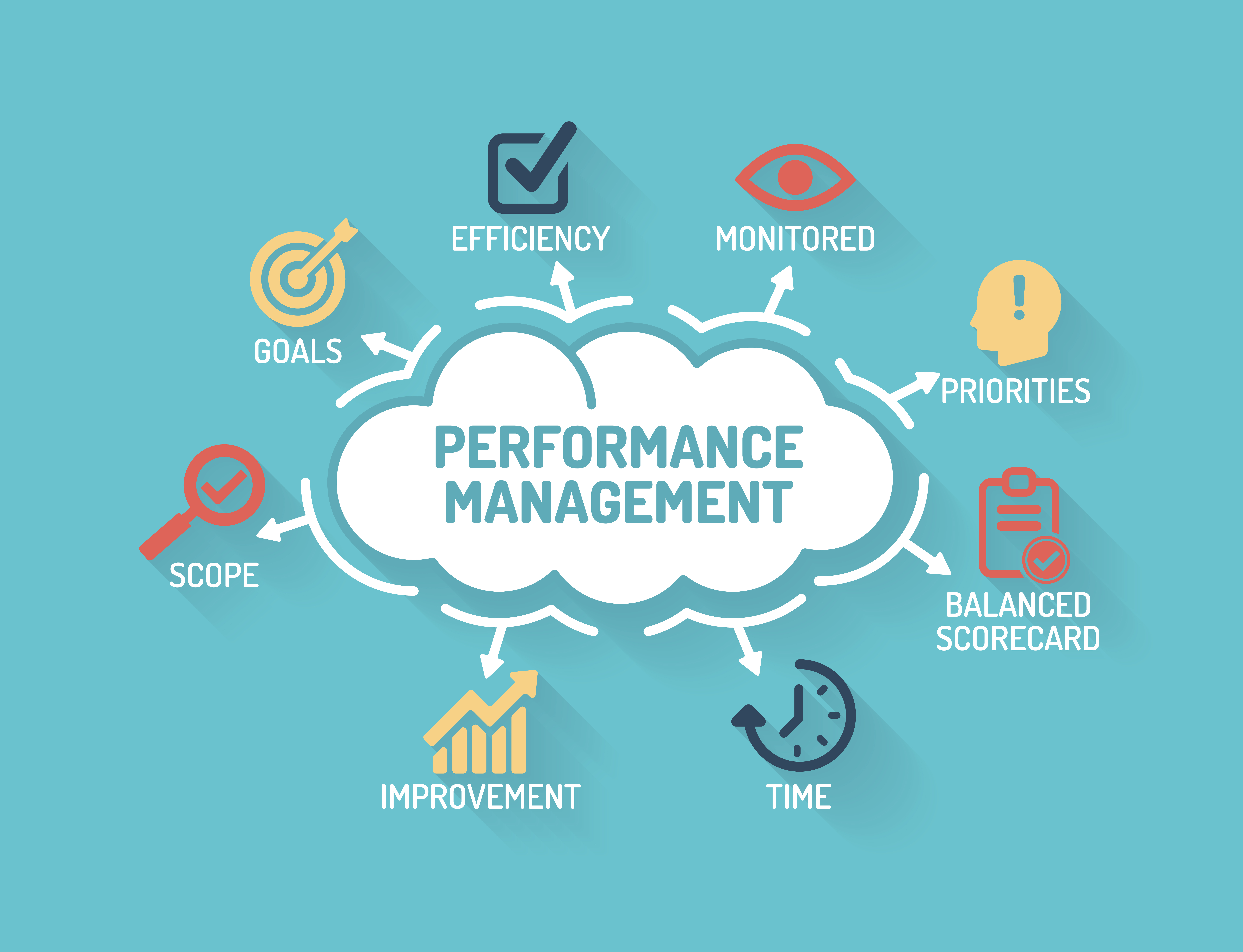 performance management, measuring results