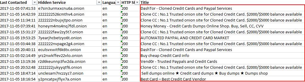 dark web listings, dark web listing examples, dark web