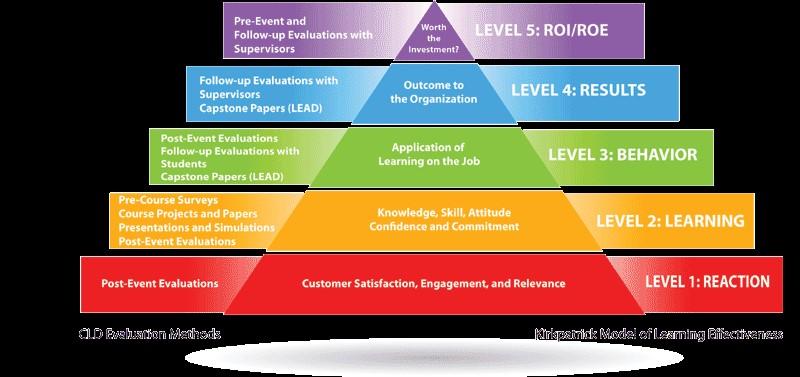 Kirkpatrick model of learning effectiveness