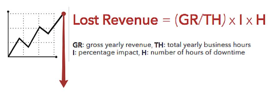 downtime, revenue