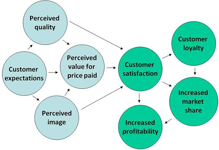 measuring customer service, learning and development training for customer service
