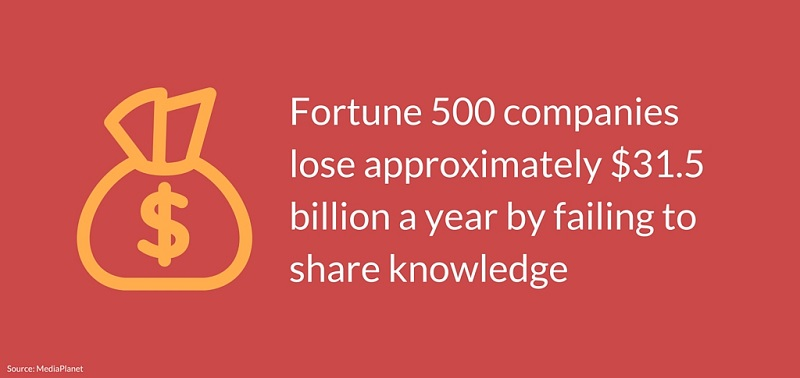 fortune 500, share, knowledge,