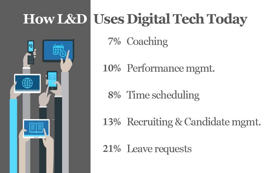 Digital Tech, L&D, Mobile technology