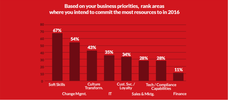 Business priorities, Resources, Talent management, Performance