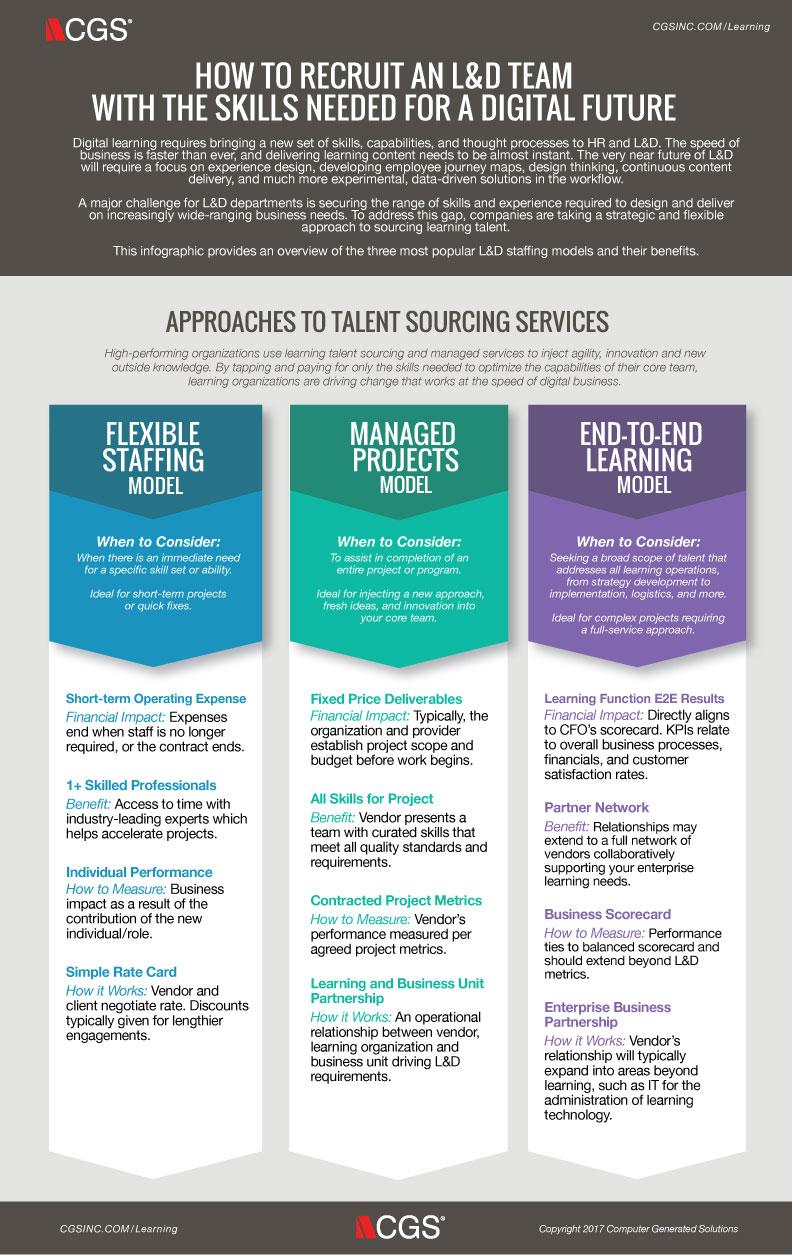 L&D, Digital future, Skills, Sourcing services
