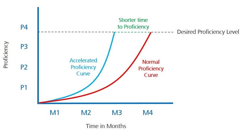 Chart: 4 Methods To Accelerate Employees' Time To Competency