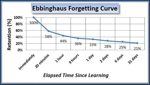Ebbinghaus Forgetting Curve, learning strategies, microlearning