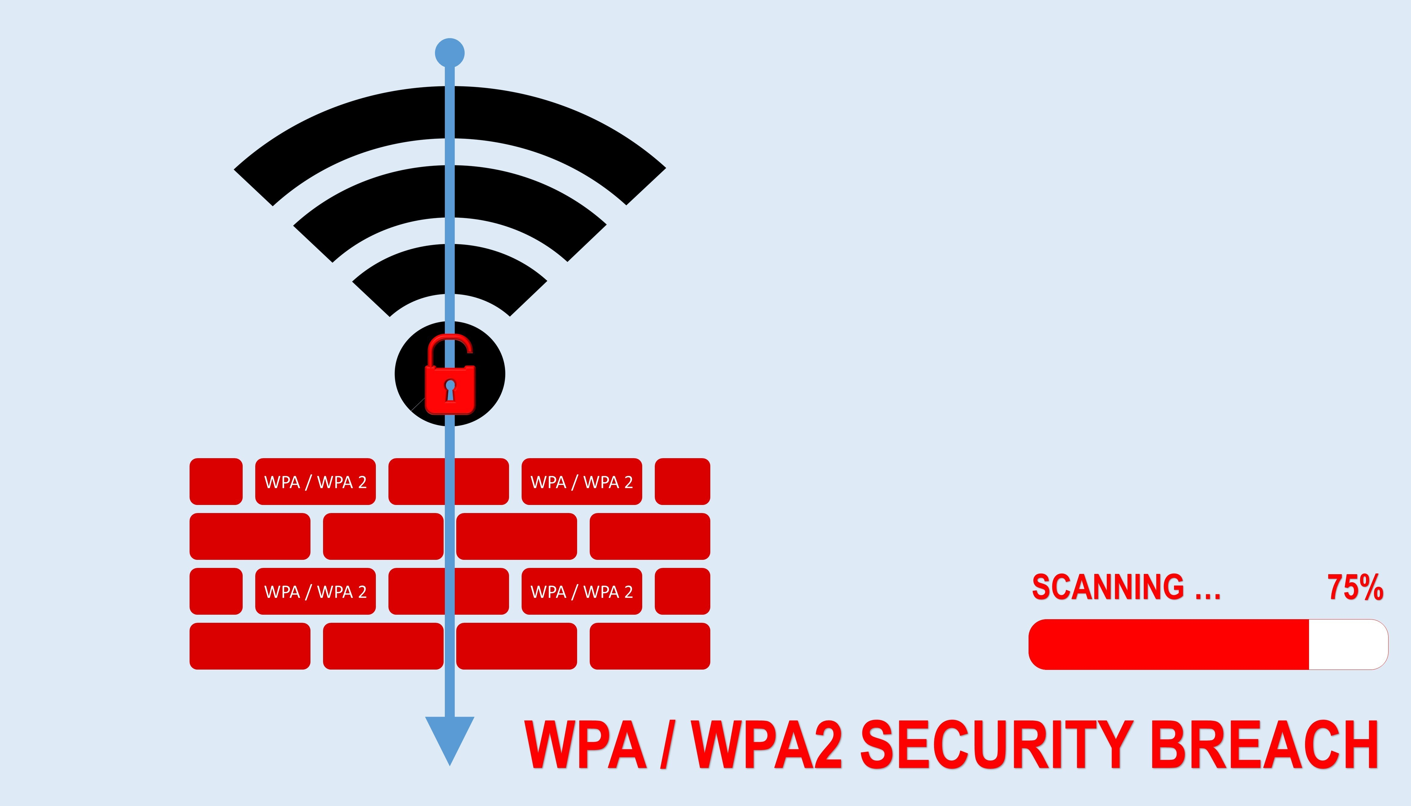 cyber security, WPA security breach, KRACK, cyber attack