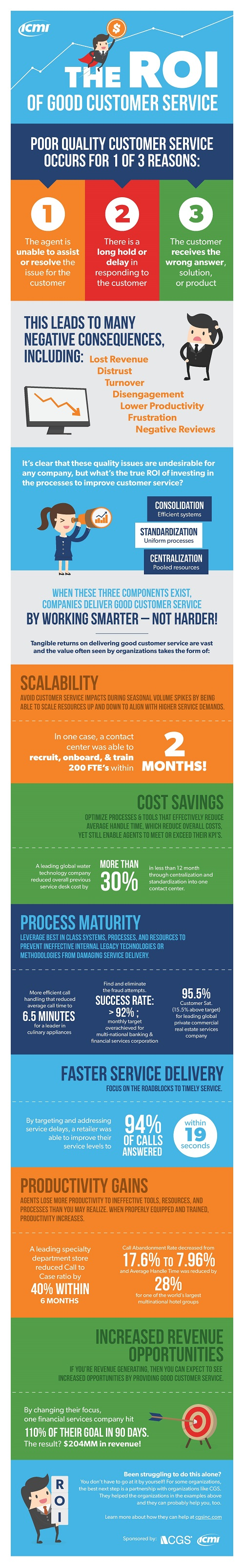 ROI, Customer service, Infographic,