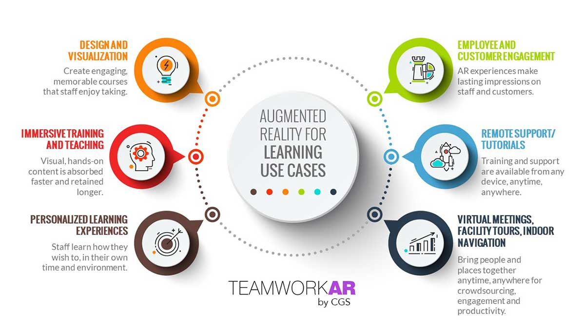 Infographic showing use cases for augmented reality in learning