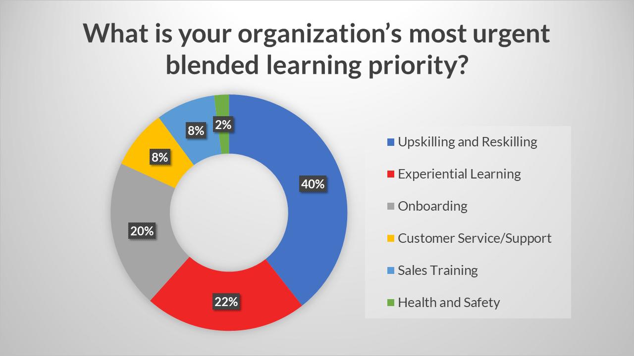 Blended learning survey statistic chart