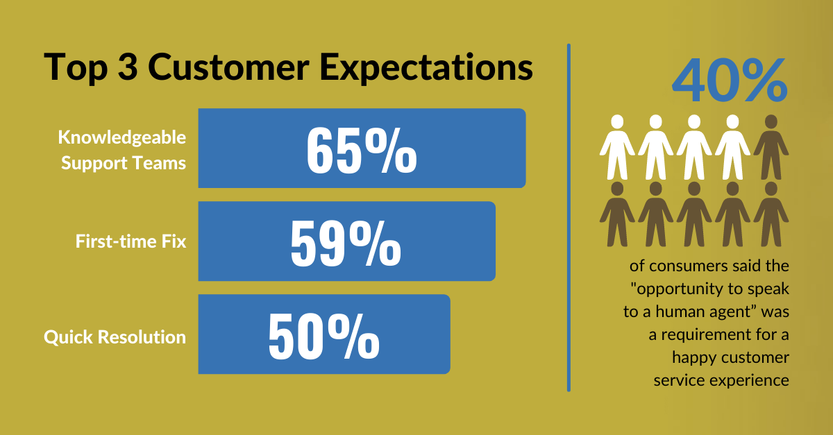 Top Customer Expectations graphic