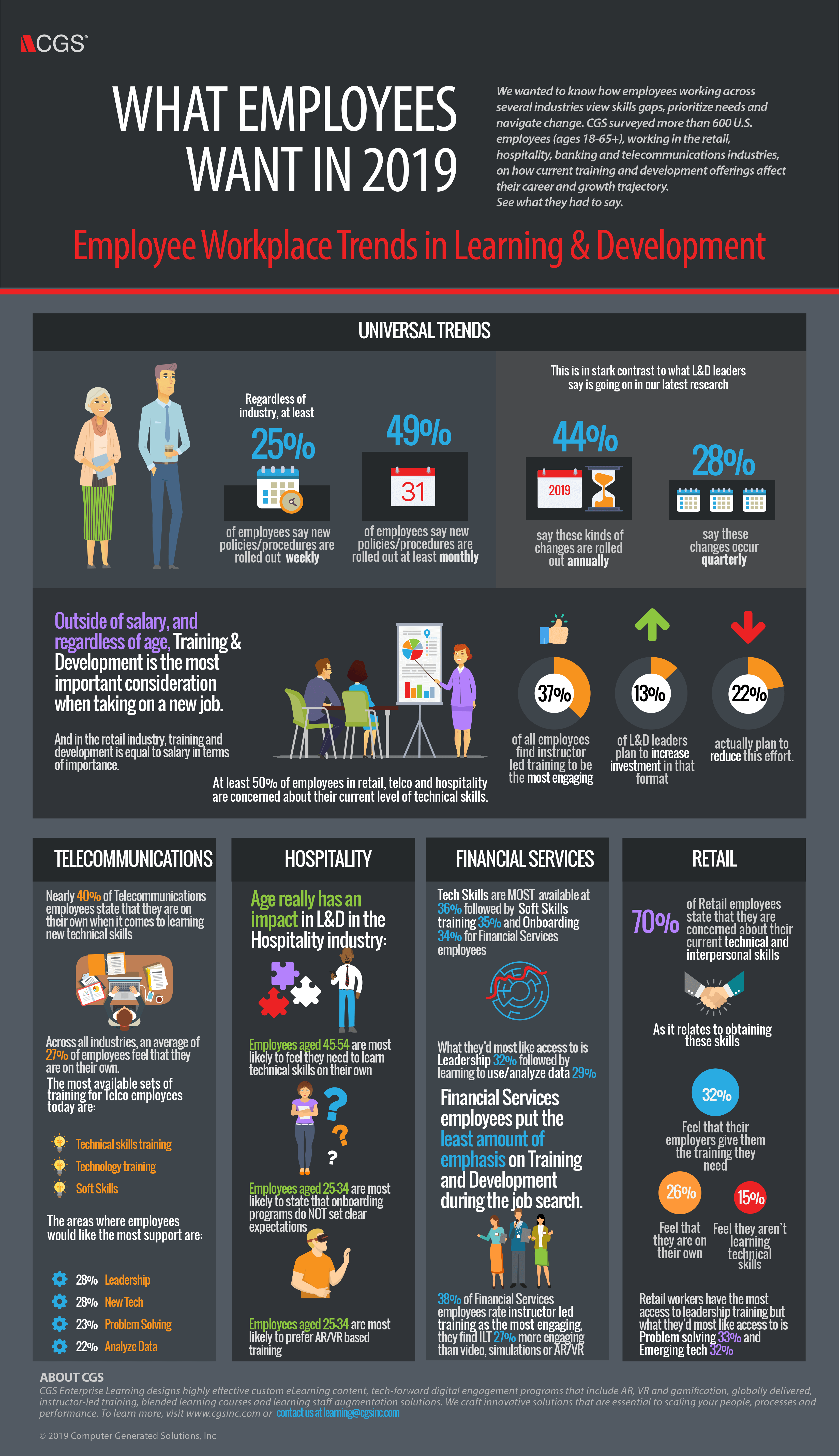 What employees want in 2019 info graphic for enterprise learning