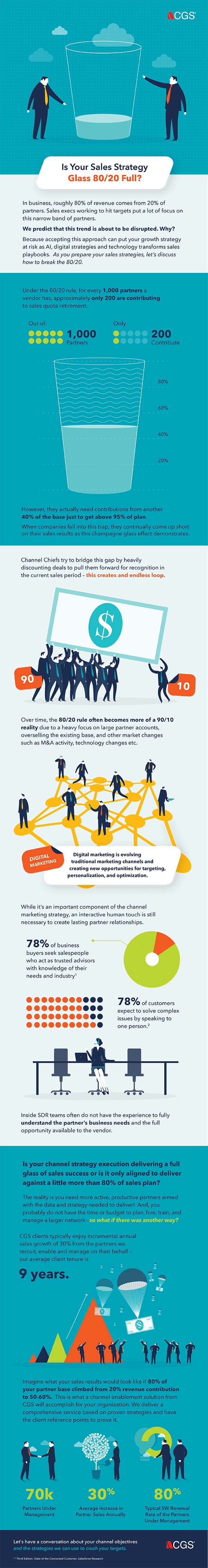 Channel Partner Sales 2020 infographic