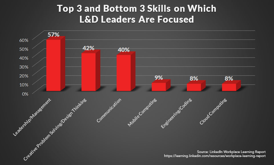 Top 3 and Bottom 3 learning skills chart