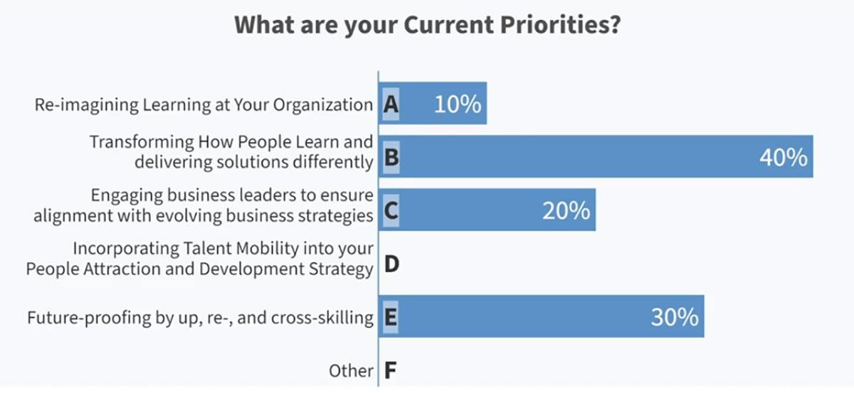 Ad hoc poll results from learning digital transformation webinar