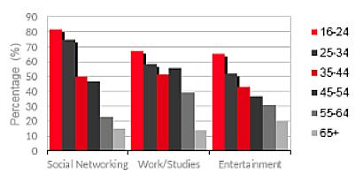 graph, internet usage, internet