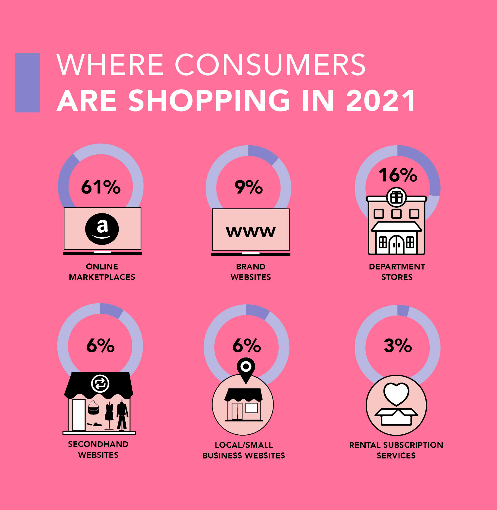 Where consumers are shopping infographic image