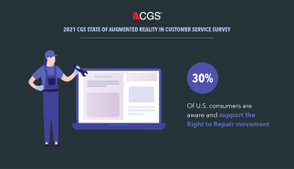 30% of survey respondents are aware of the Right to Repair movement