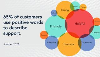 Words consumers use to describe customer support