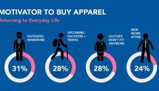 Motivators to buy apparel in 2021