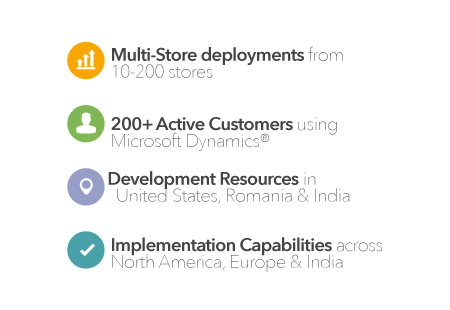 Microsoft Dynamics AX for Retail infographic