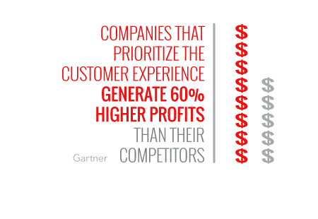 higher profits from prioritizing customer experience