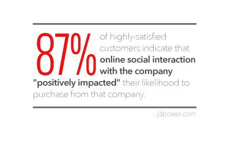 Customer Support statistic on social media interaction
