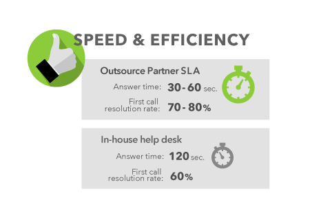 help desk speed efficiency data