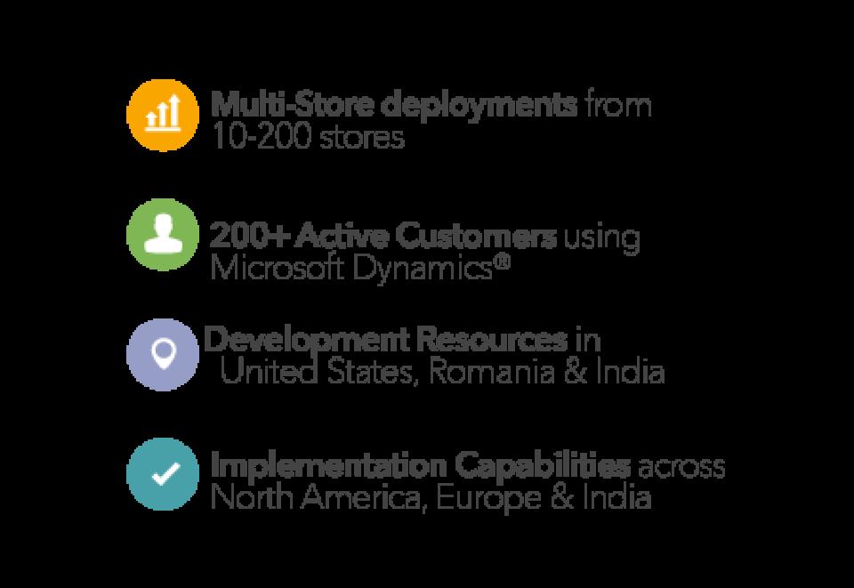 AX Retail infographic data