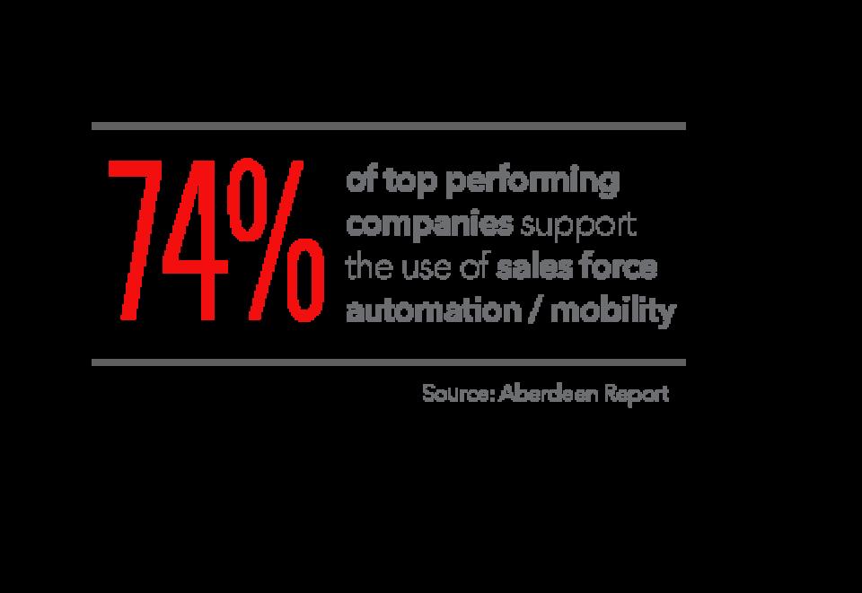 B2B eCommerce statistic